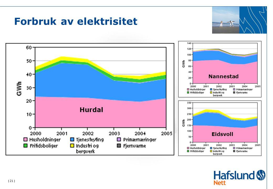  21  Forbruk av elektrisitet Nannestad Eidsvoll Hurdal