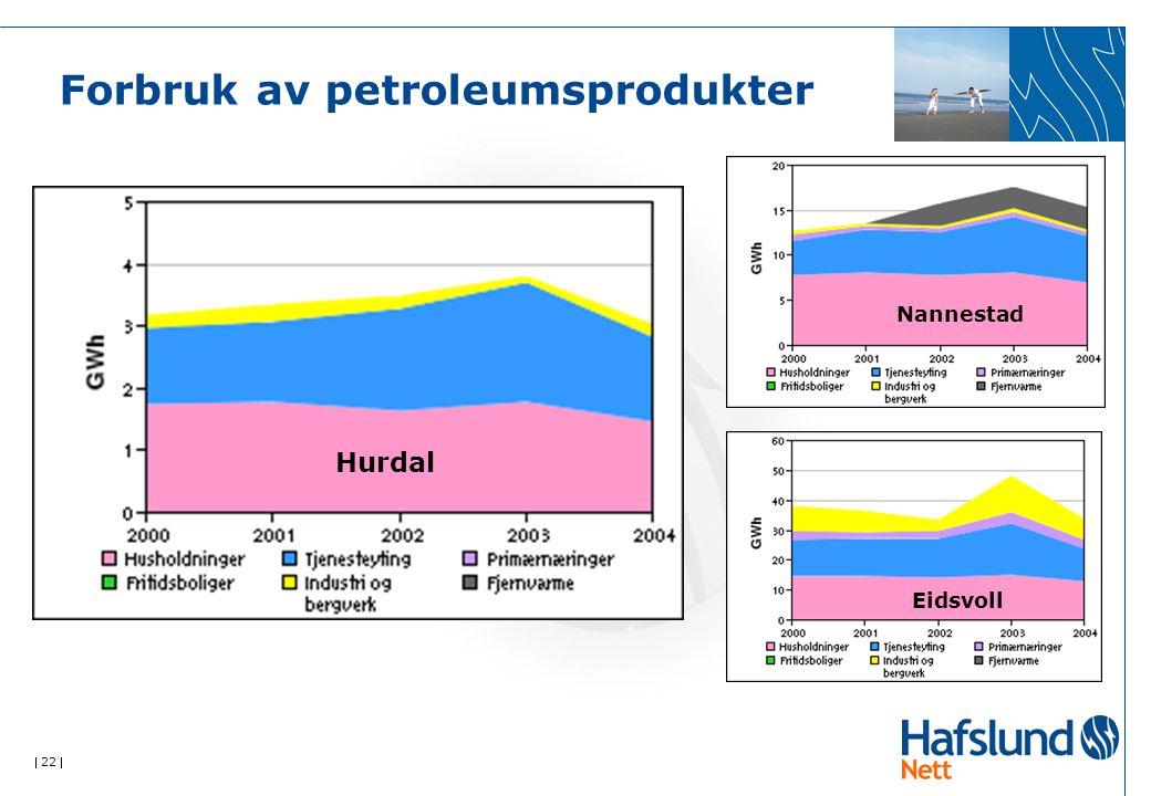  22  Forbruk av petroleumsprodukter Hurdal Nannestad Eidsvoll