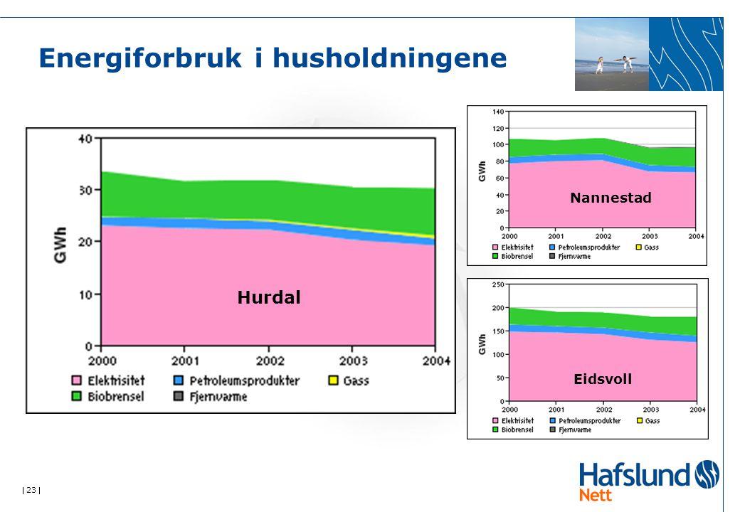  23  Energiforbruk i husholdningene Hurdal Nannestad Eidsvoll