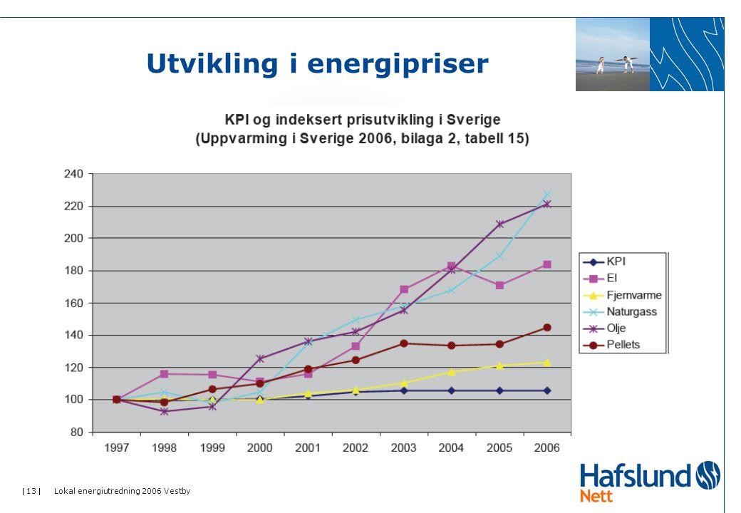  13  Lokal energiutredning 2006 Vestby Utvikling i energipriser