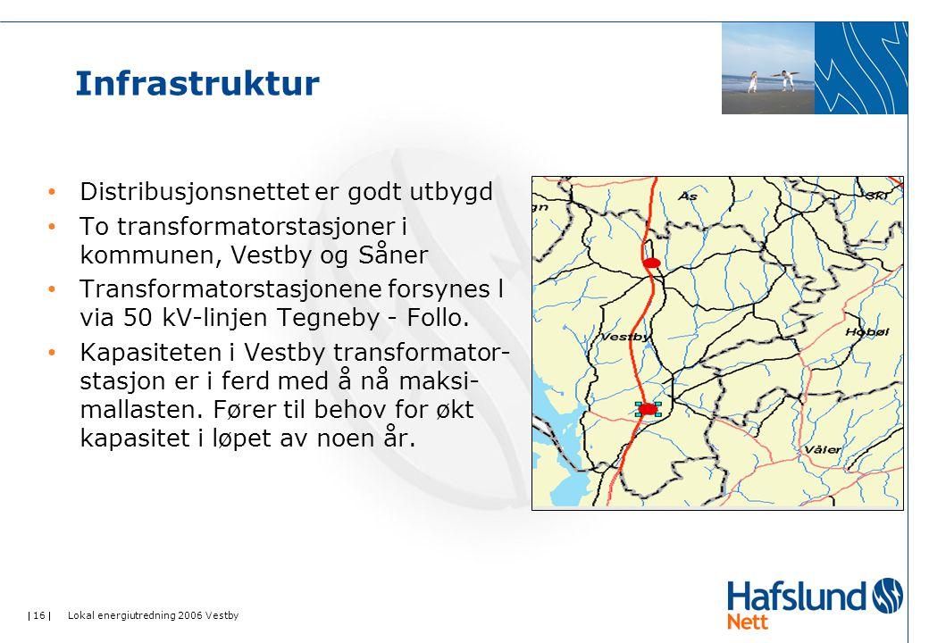  16  Lokal energiutredning 2006 Vestby Infrastruktur Distribusjonsnettet er godt utbygd To transformatorstasjoner i kommunen, Vestby og Såner Transf