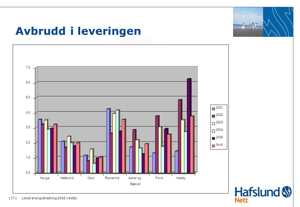  17  Lokal energiutredning 2006 Vestby Avbrudd i leveringen