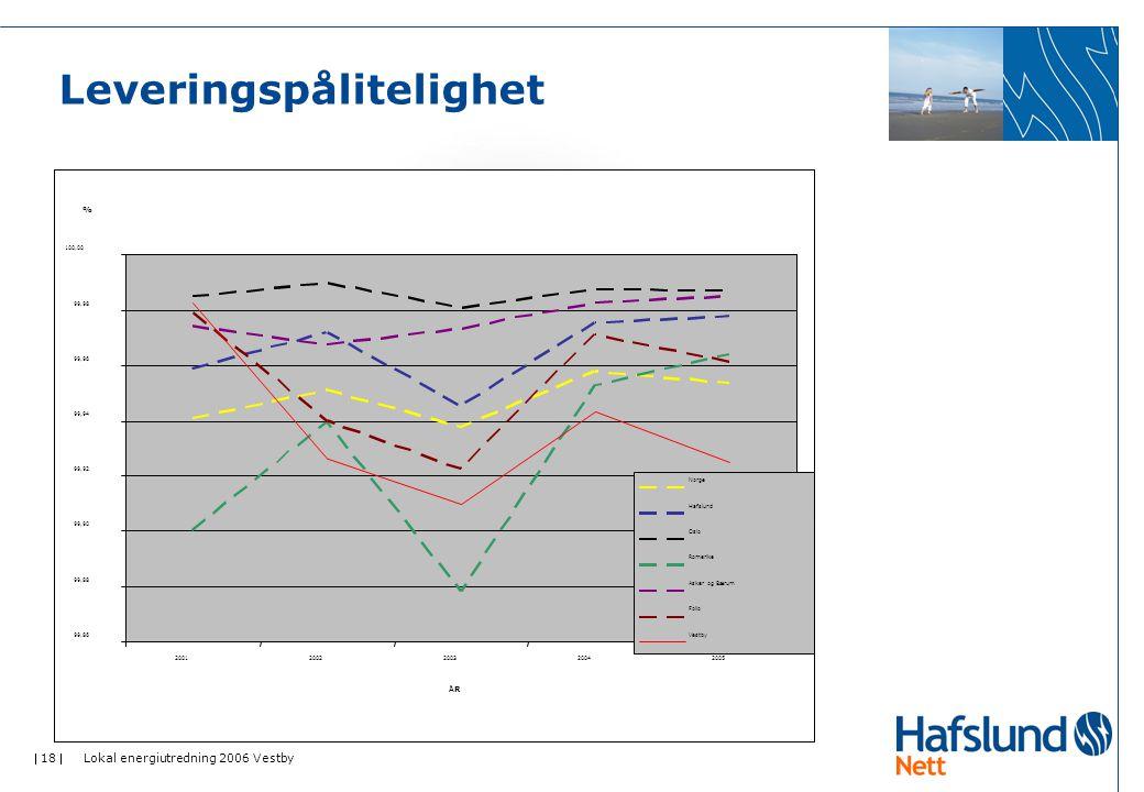  18  Lokal energiutredning 2006 Vestby Leveringspålitelighet 99,86 99,88 99,90 99,92 99,94 99,96 99,98 100,00 20012002200320042005 ÅRÅR % Norge Hafs