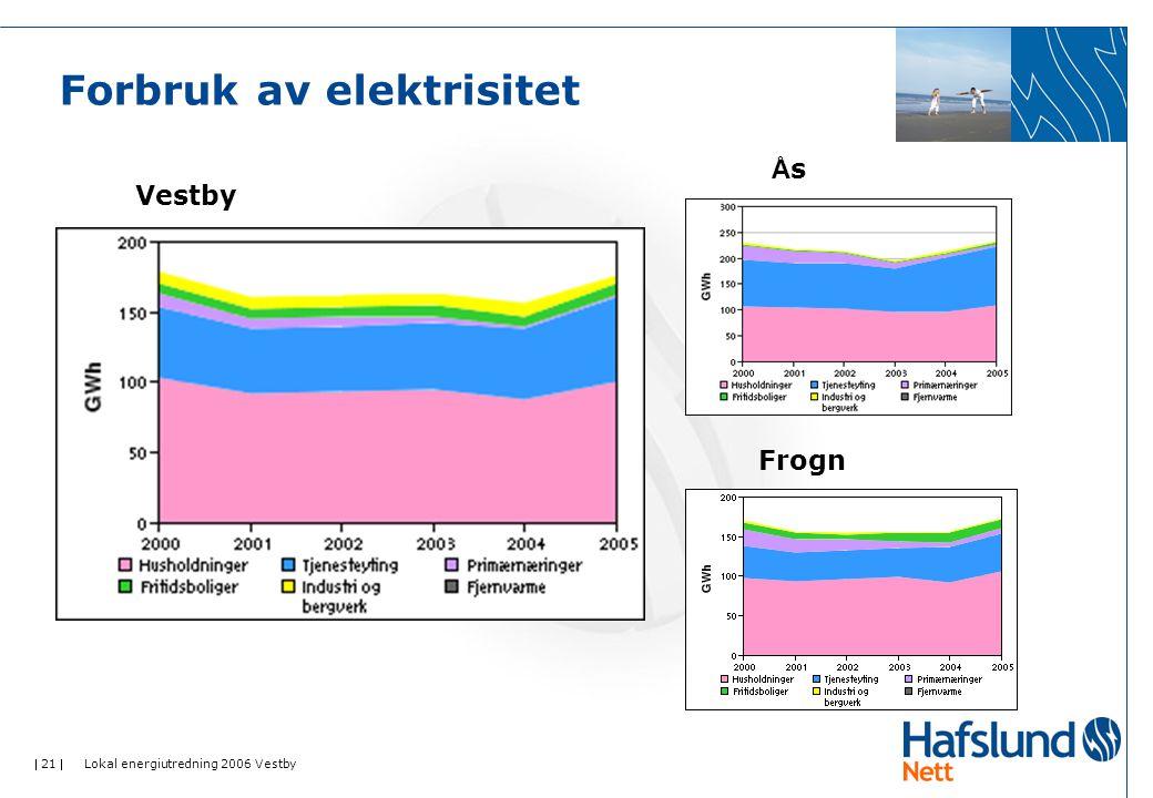  21  Lokal energiutredning 2006 Vestby Forbruk av elektrisitet Vestby ÅsÅs Frogn