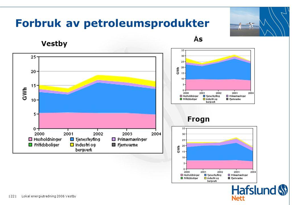 22  Lokal energiutredning 2006 Vestby Forbruk av petroleumsprodukter Vestby ÅsÅs Frogn
