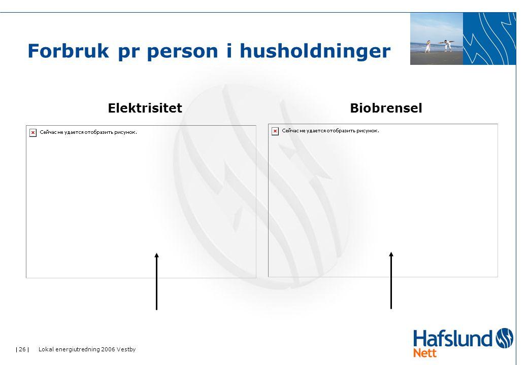 26  Lokal energiutredning 2006 Vestby Forbruk pr person i husholdninger ElektrisitetBiobrensel