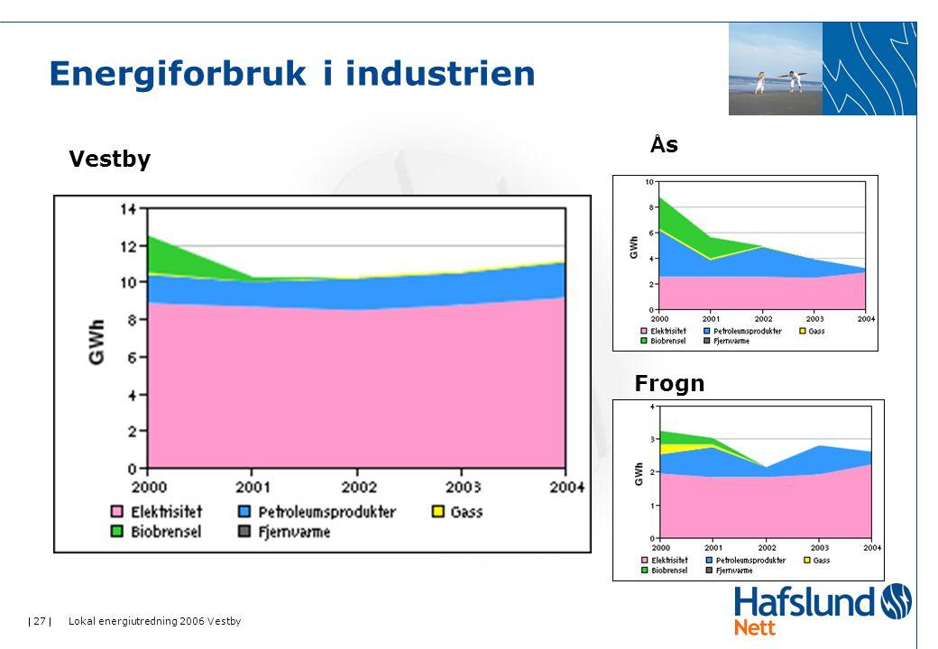  27  Lokal energiutredning 2006 Vestby Energiforbruk i industrien Vestby ÅsÅs Frogn