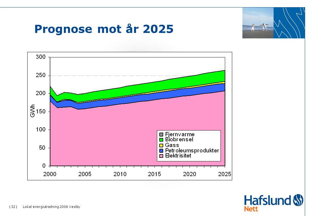  32  Lokal energiutredning 2006 Vestby Prognose mot år 2025