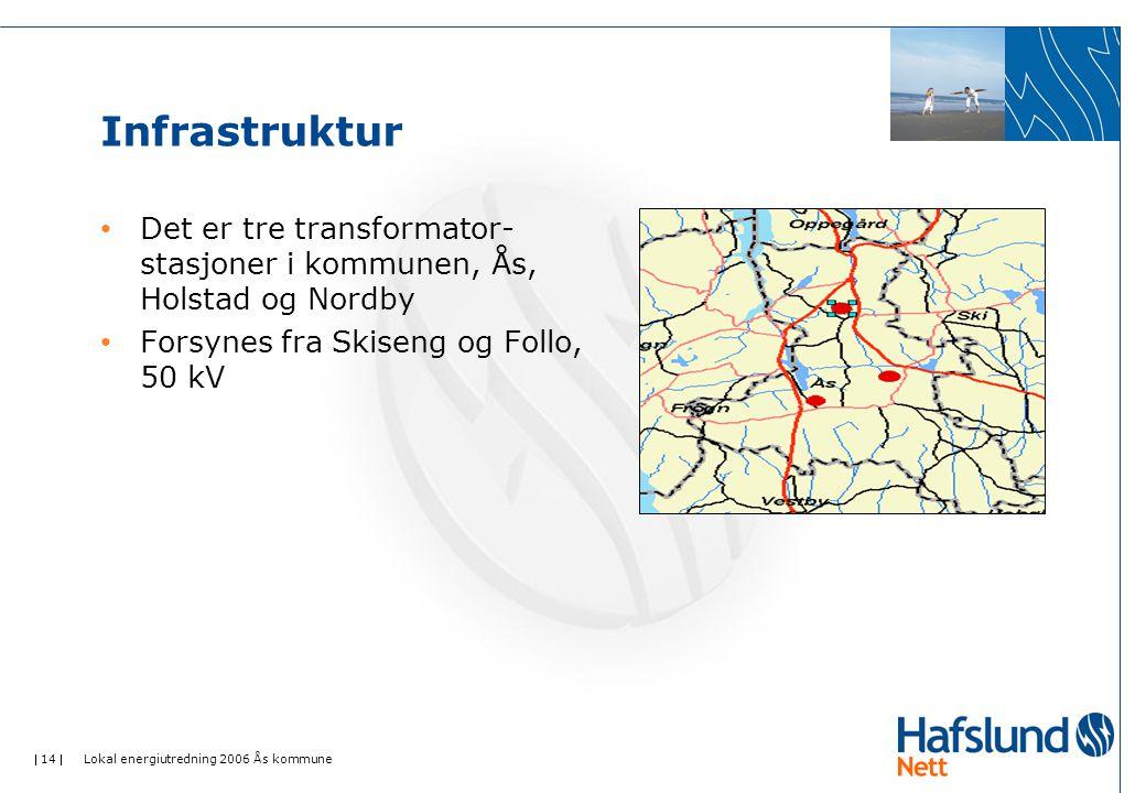  14  Lokal energiutredning 2006 Ås kommune Infrastruktur Det er tre transformator- stasjoner i kommunen, Ås, Holstad og Nordby Forsynes fra Skiseng