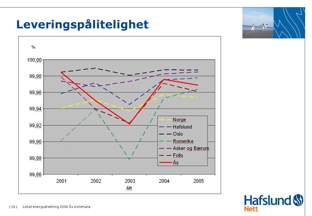  16  Lokal energiutredning 2006 Ås kommune Leveringspålitelighet