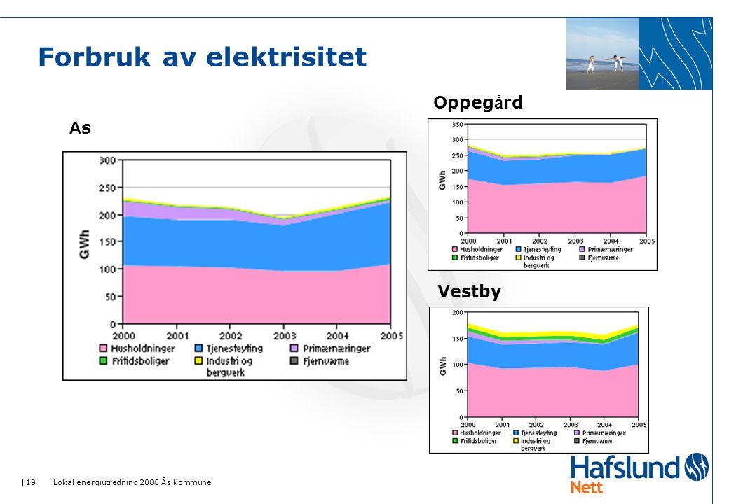  19  Lokal energiutredning 2006 Ås kommune Forbruk av elektrisitet ÅsÅs Oppeg å rd Vestby