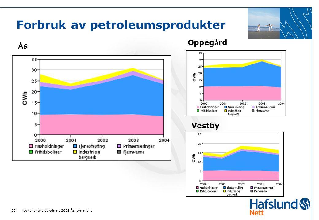 20  Lokal energiutredning 2006 Ås kommune Forbruk av petroleumsprodukter ÅsÅs Oppeg å rd Vestby
