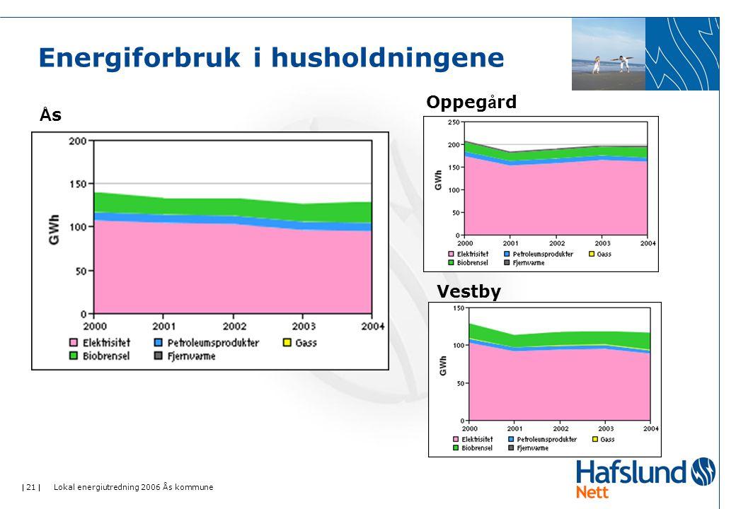  21  Lokal energiutredning 2006 Ås kommune Energiforbruk i husholdningene ÅsÅs Oppeg å rd Vestby