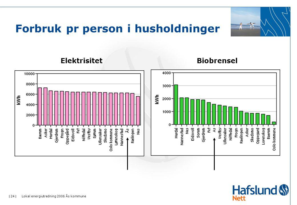  24  Lokal energiutredning 2006 Ås kommune Forbruk pr person i husholdninger ElektrisitetBiobrensel