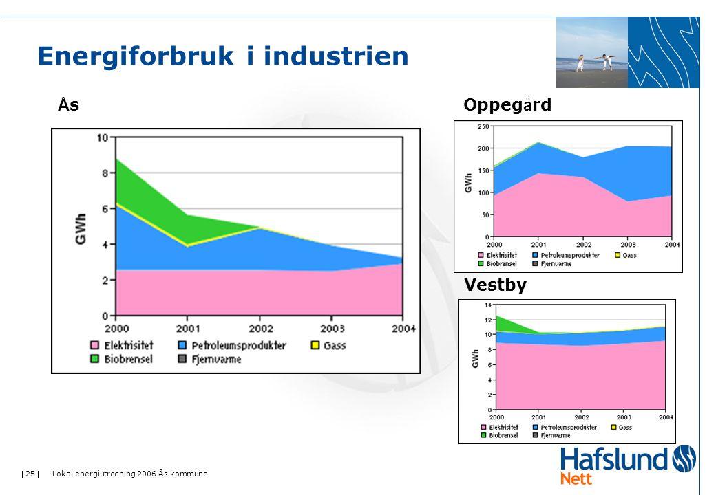  25  Lokal energiutredning 2006 Ås kommune Energiforbruk i industrien ÅsÅsOppeg å rd Vestby