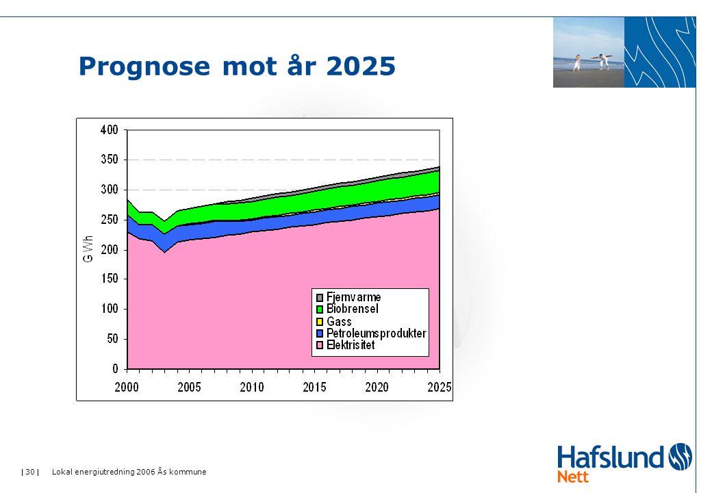  30  Lokal energiutredning 2006 Ås kommune Prognose mot år 2025