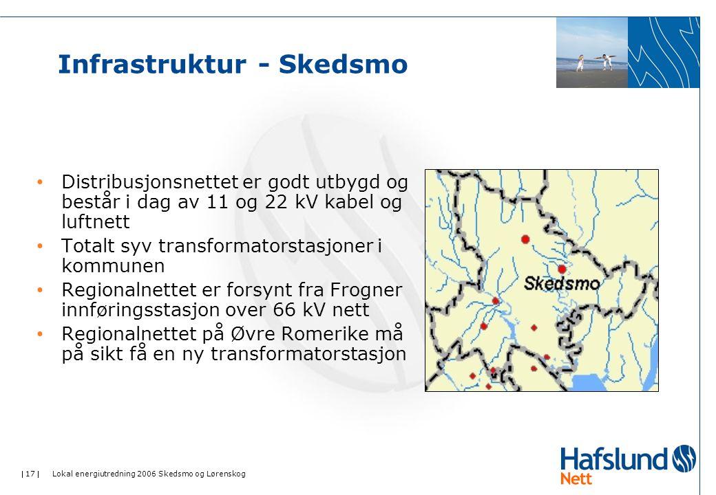  17  Lokal energiutredning 2006 Skedsmo og Lørenskog Infrastruktur - Skedsmo Distribusjonsnettet er godt utbygd og består i dag av 11 og 22 kV kabel og luftnett Totalt syv transformatorstasjoner i kommunen Regionalnettet er forsynt fra Frogner innføringsstasjon over 66 kV nett Regionalnettet på Øvre Romerike må på sikt få en ny transformatorstasjon