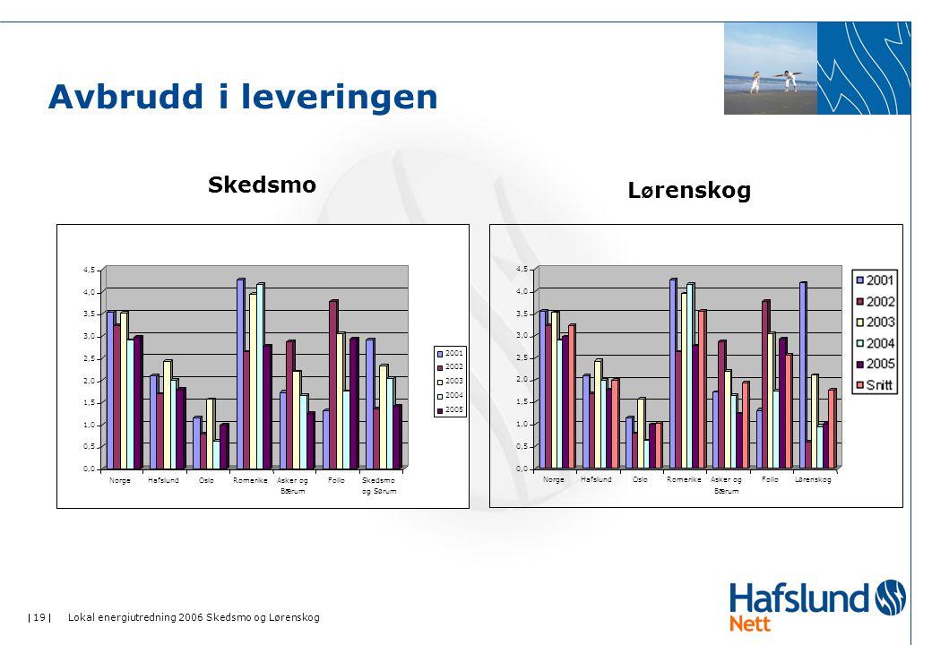  19  Lokal energiutredning 2006 Skedsmo og Lørenskog Avbrudd i leveringen Skedsmo L ø renskog