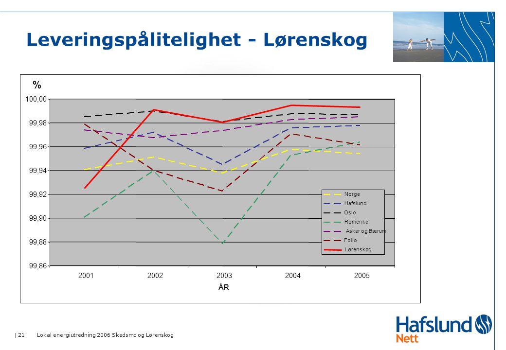  21  Lokal energiutredning 2006 Skedsmo og Lørenskog Leveringspålitelighet - Lørenskog 99,86 99,88 99,90 99,92 99,94 99,96 99,98 100,00 200120022003