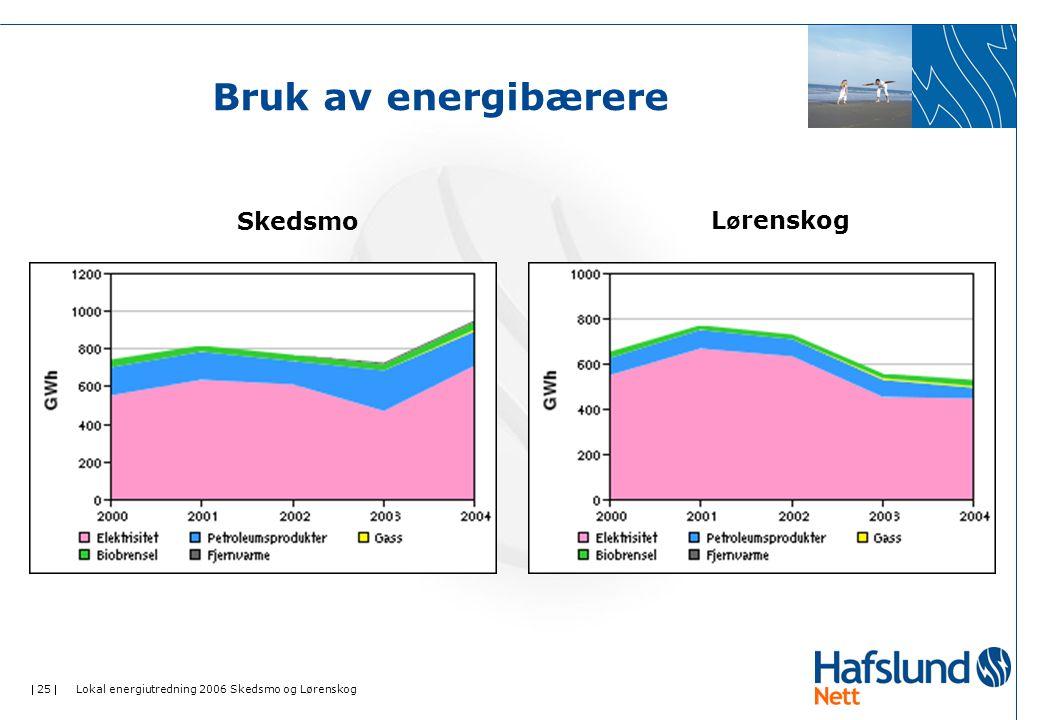  25  Lokal energiutredning 2006 Skedsmo og Lørenskog Bruk av energibærere SkedsmoL ø renskog