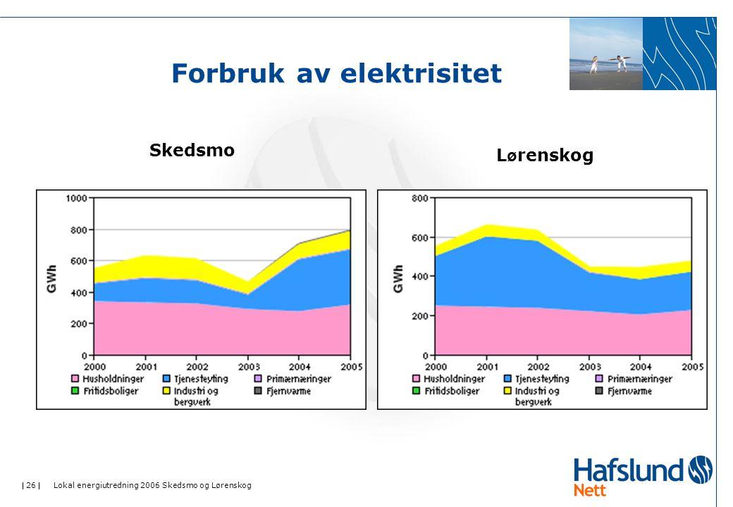  26  Lokal energiutredning 2006 Skedsmo og Lørenskog Forbruk av elektrisitet Skedsmo L ø renskog