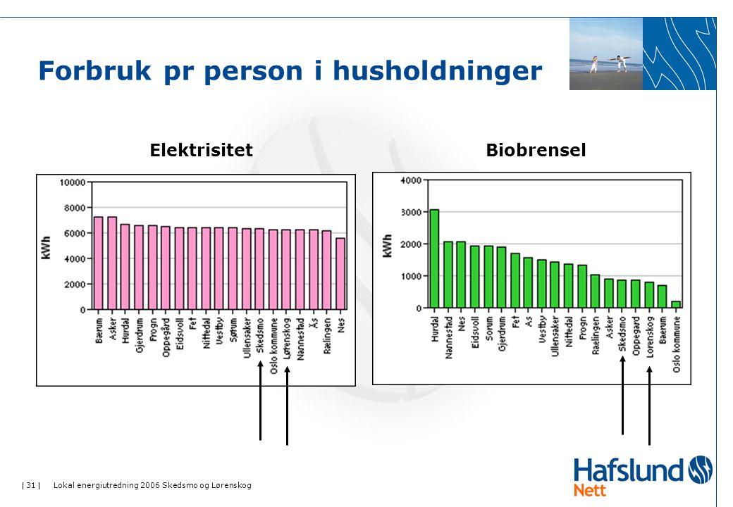  31  Lokal energiutredning 2006 Skedsmo og Lørenskog Forbruk pr person i husholdninger ElektrisitetBiobrensel