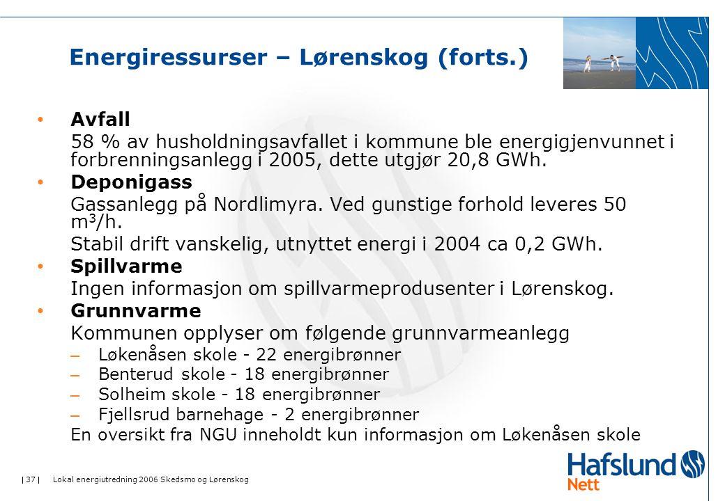  37  Lokal energiutredning 2006 Skedsmo og Lørenskog Energiressurser – Lørenskog (forts.) Avfall 58 % av husholdningsavfallet i kommune ble energigjenvunnet i forbrenningsanlegg i 2005, dette utgjør 20,8 GWh.