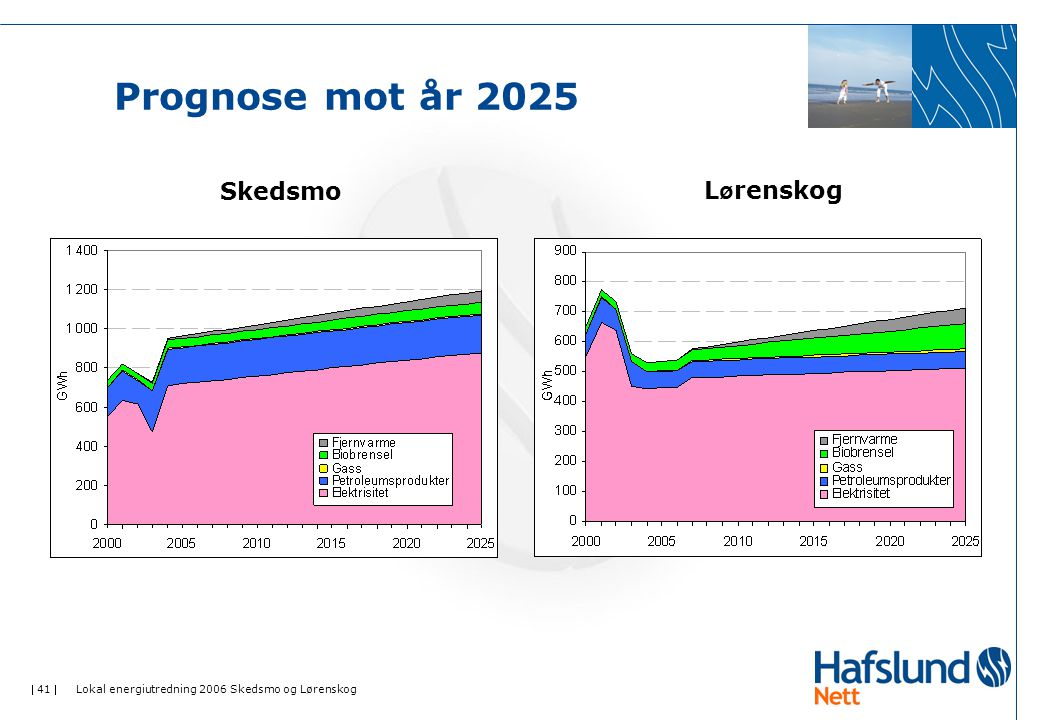  41  Lokal energiutredning 2006 Skedsmo og Lørenskog Prognose mot år 2025 SkedsmoL ø renskog