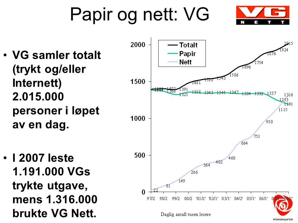 Papir og nett: VG VG samler totalt (trykt og/eller Internett) 2.015.000 personer i løpet av en dag. I 2007 leste 1.191.000 VGs trykte utgave, mens 1.3