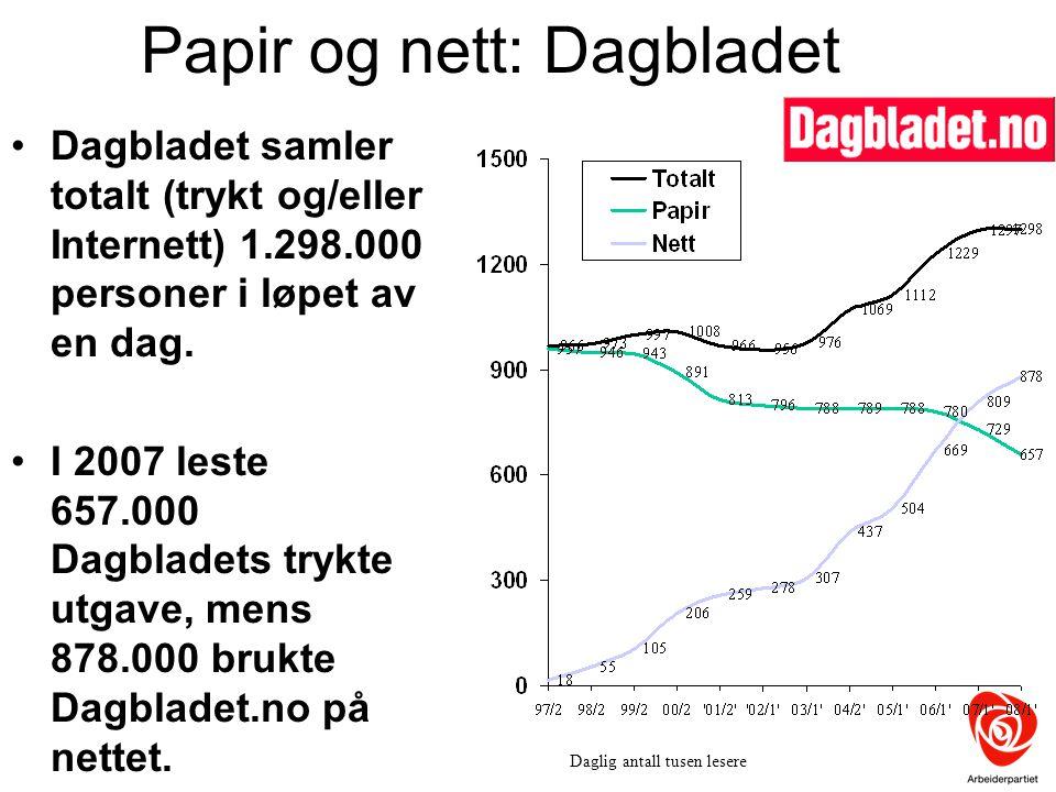 Dagbladet samler totalt (trykt og/eller Internett) 1.298.000 personer i løpet av en dag. I 2007 leste 657.000 Dagbladets trykte utgave, mens 878.000 b