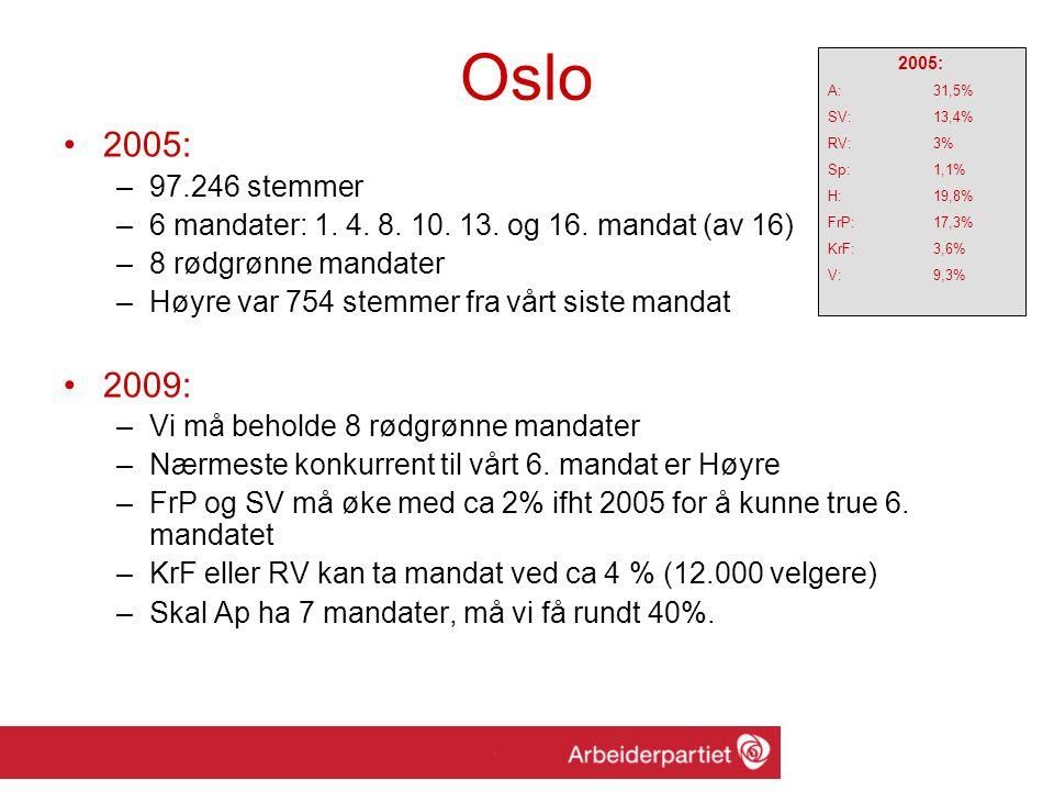 Oslo 2005: –97.246 stemmer –6 mandater: 1. 4. 8.