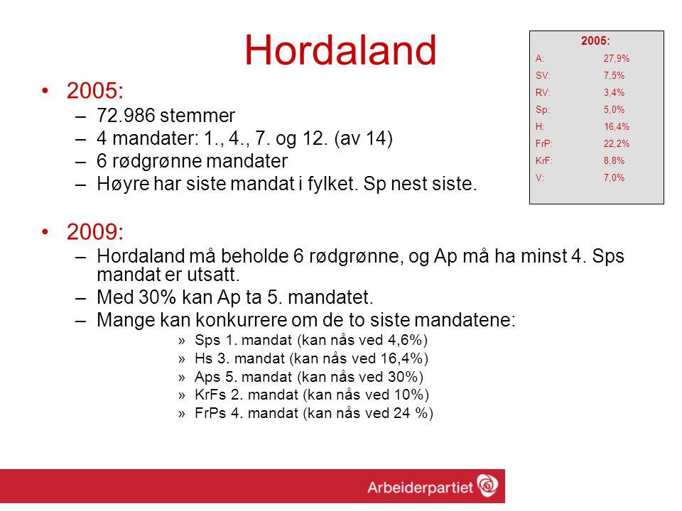 Hordaland 2005: –72.986 stemmer –4 mandater: 1., 4., 7.