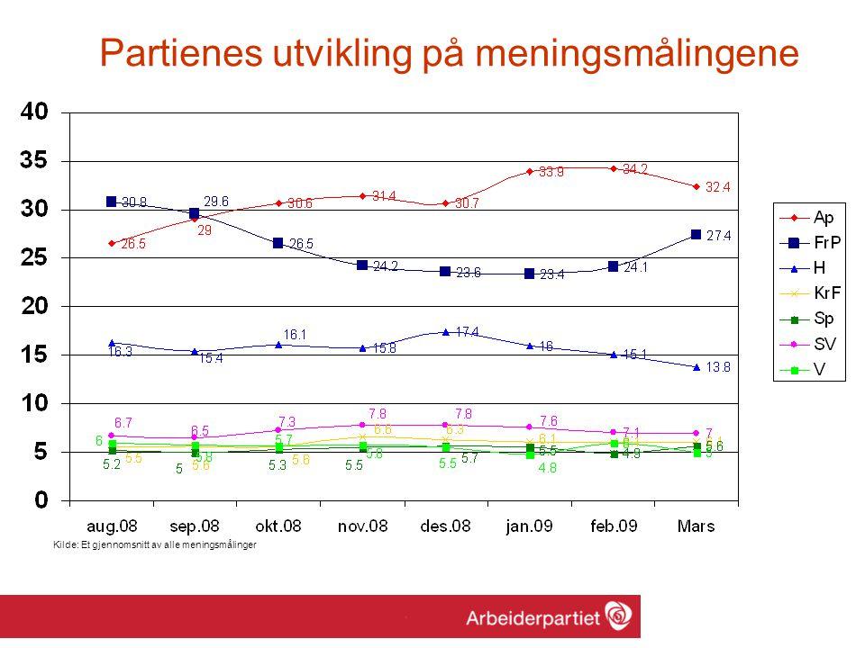 Partienes utvikling på meningsmålingene Kilde: Et gjennomsnitt av alle meningsmålinger