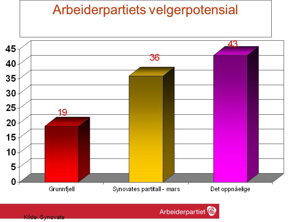 Utfordringer 1.Vært borgerlig flertall på meningsmålinger i 3 år.