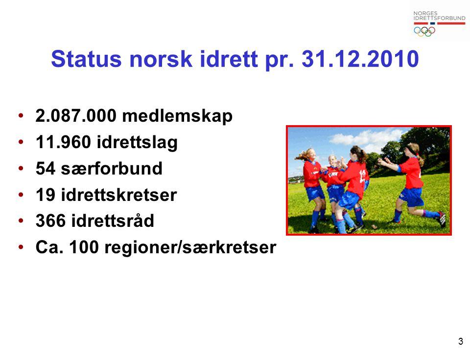 3 Status norsk idrett pr. 31.12.2010 2.087.000 medlemskap 11.960 idrettslag 54 særforbund 19 idrettskretser 366 idrettsråd Ca. 100 regioner/særkretser