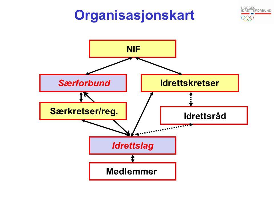 Organisasjonskart NIF Særforbund Særkretser/reg. Idrettskretser Idrettslag Medlemmer Idrettsråd