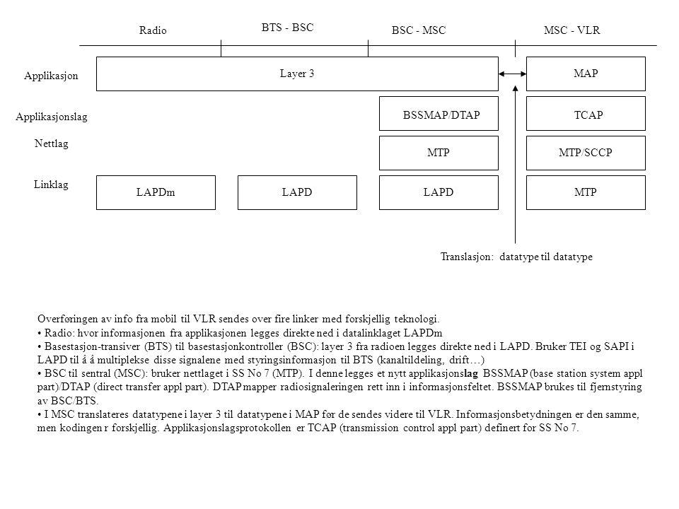 Radio BTS - BSC BSC - MSCMSC - VLR LAPDmMTPLAPD Layer 3MAP MTPMTP/SCCP BSSMAP/DTAPTCAP Translasjon: datatype til datatype Applikasjon Applikasjonslag Nettlag Linklag Overføringen av info fra mobil til VLR sendes over fire linker med forskjellig teknologi.