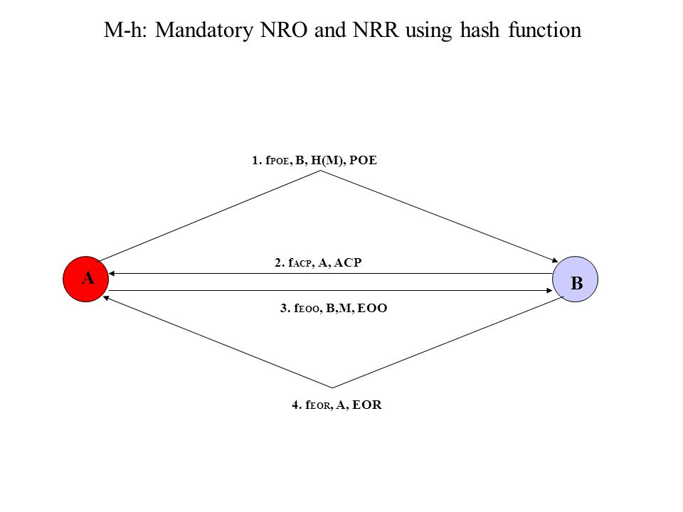 A B M-h: Mandatory NRO and NRR using hash function 1.