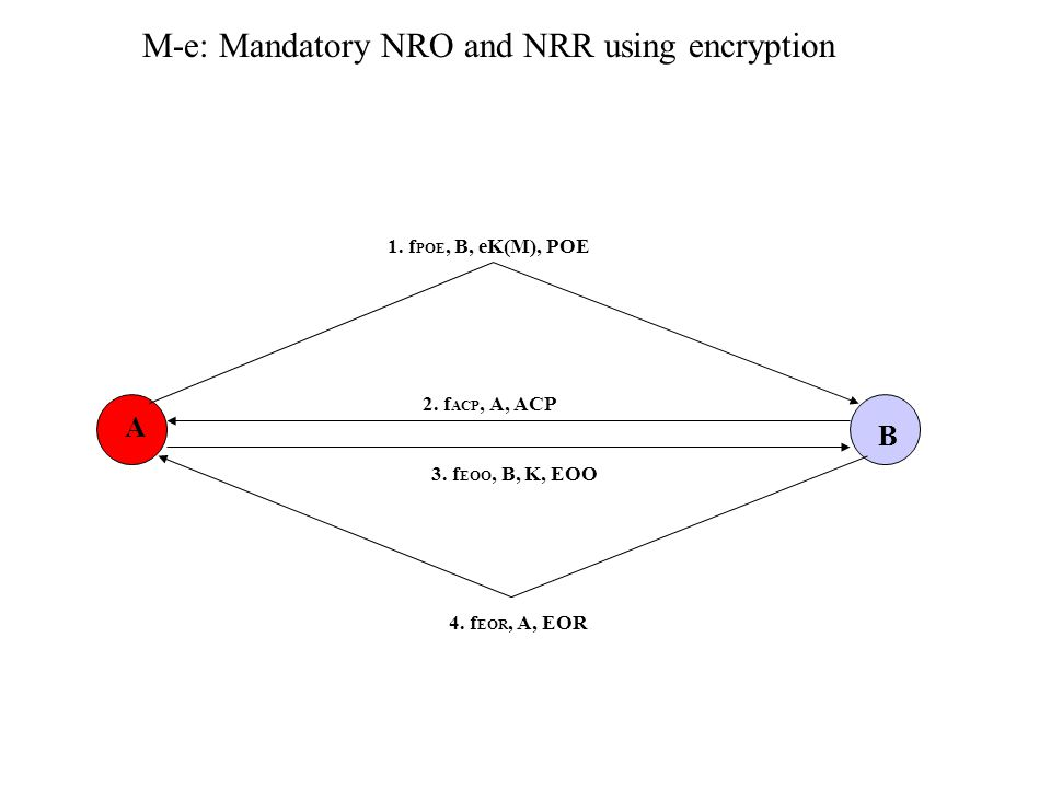 M-e: Mandatory NRO and NRR using encryption A B 1.