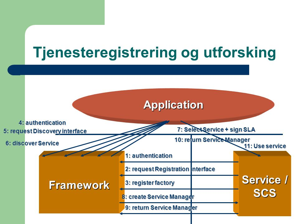 Application Framework Service / SCS 1: authentication 2: request Registration interface 3: register factory 4: authentication 5: request Discovery interface 6: discover Service 7: Select Service + sign SLA 8: create Service Manager 9: return Service Manager 10: return Service Manager 11: Use service Tjenesteregistrering og utforsking
