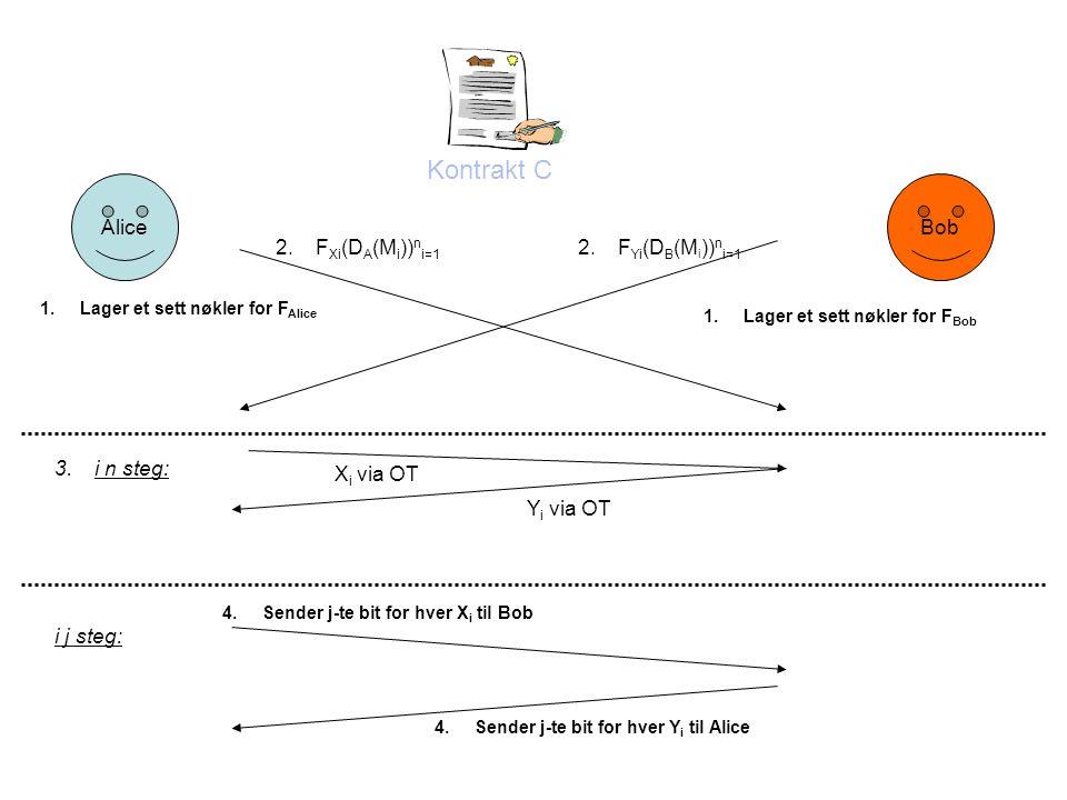 AliceBob Kontrakt C 1.Lager et sett nøkler for F Alice 1.Lager et sett nøkler for F Bob 2.F Xi (D A (M i )) n i=1 2.F Yi (D B (M i )) n i=1 3.i n steg