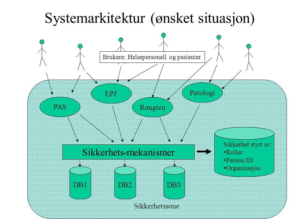 Sikkerhetssone Systemarkitektur (ønsket situasjon) PAS EPJ Røngten Patologi DB1DB2DB3 Sikkerhet styrt av: Roller Person/ID Organisasjon Sikkerhets-mek