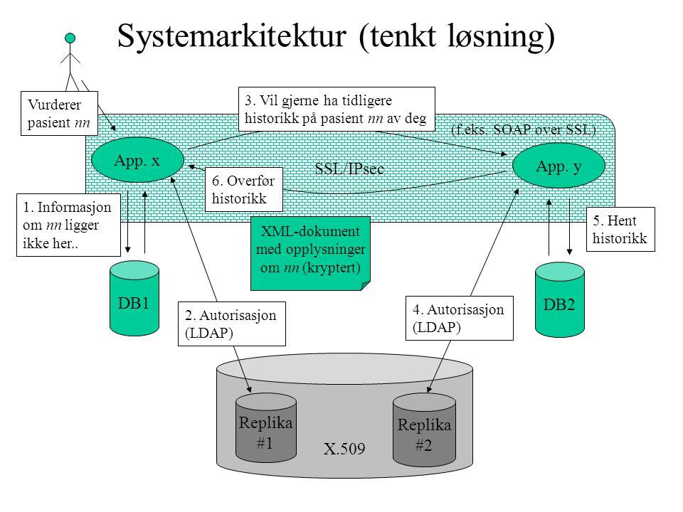SSL/IPsec Systemarkitektur (tenkt løsning) App. x X.509 DB1 App. y DB2 3. Vil gjerne ha tidligere historikk på pasient nn av deg XML-dokument med oppl