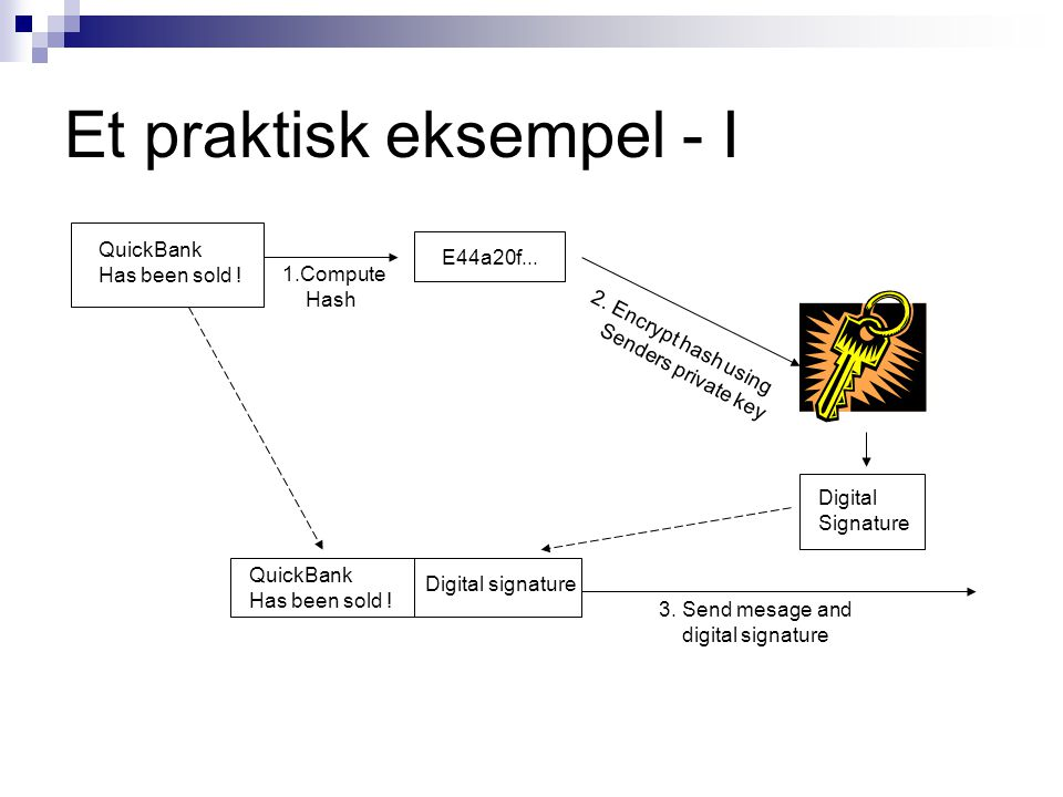 Et praktisk eksempel - I QuickBank Has been sold ! 1.Compute Hash E44a20f... 2. Encrypt hash using Senders private key Digital Signature QuickBank Has