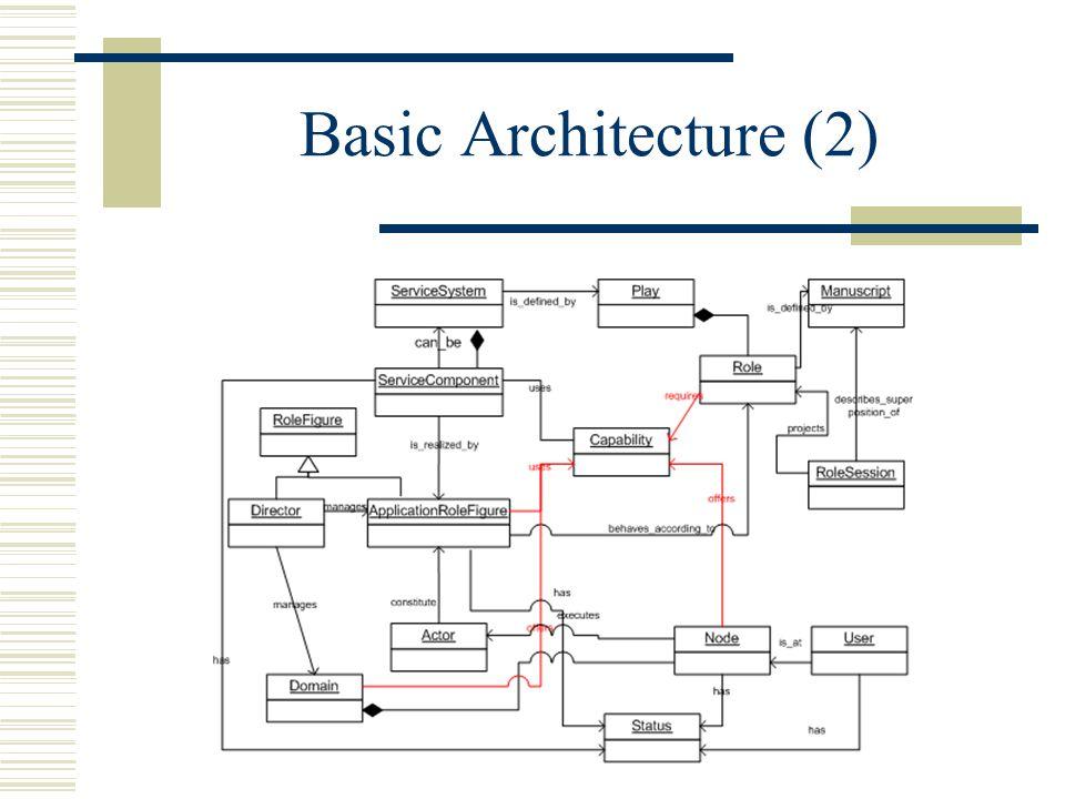 Basic Architecture (2)