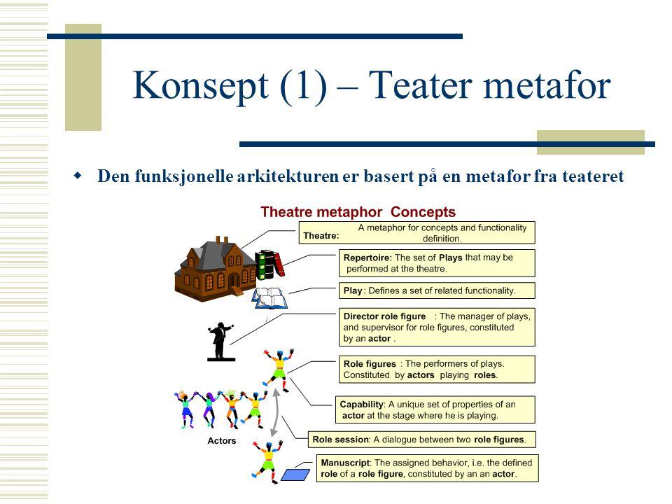 Konsept (2) – Teater metafor  Aktører er programvare-komponenter som representerer funksjonalitet som skal utføres på forskjellige noder i et nettverk  Roller modelleres som tilstandsmaskiner  En regissør er en aktør som overvåker de andre aktørene i plug-in og plug-out fasene  En regissør har ansvaret for et område som utgjør et sett av noder