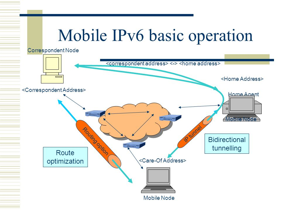 Mobile IPv6 basic operation Correspondent Node Mobile Node Home Agent Routing option Bidirectional tunnelling Route optimization IP tunnel Mobile Node