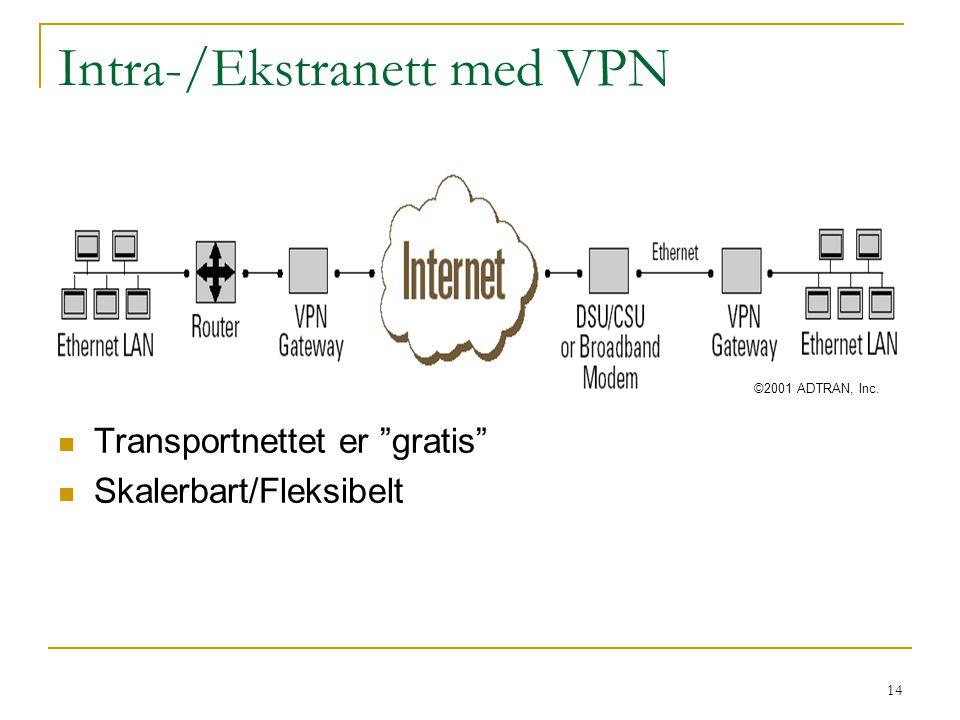 14 Intra-/Ekstranett med VPN Transportnettet er gratis Skalerbart/Fleksibelt ©2001 ADTRAN, Inc.