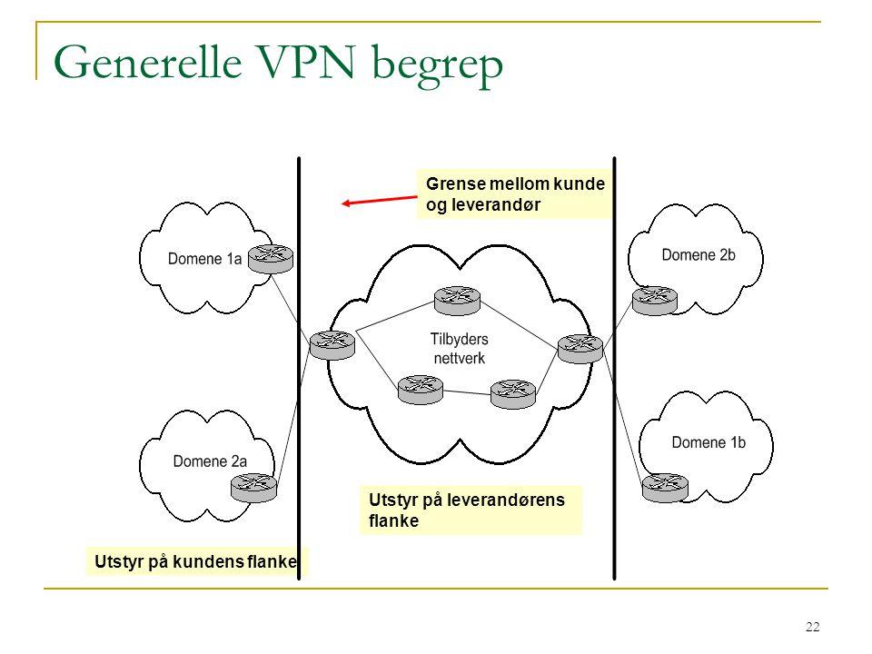 22 Generelle VPN begrep Utstyr på kundens flanke Grense mellom kunde og leverandør Utstyr på leverandørens flanke