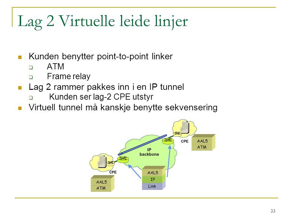 33 Lag 2 Virtuelle leide linjer Kunden benytter point-to-point linker  ATM  Frame relay Lag 2 rammer pakkes inn i en IP tunnel  Kunden ser lag-2 CPE utstyr Virtuell tunnel må kanskje benytte sekvensering